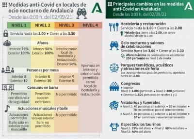Medidas-Anti Covid-Andalucia
